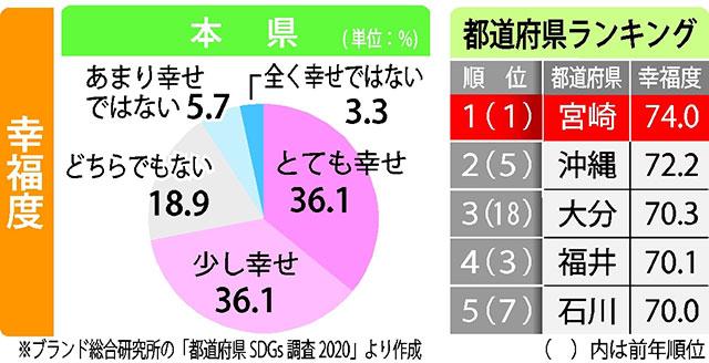 ランキング 幸福 日本 度